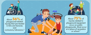 Cartoon images from childhood injury prevention infographic.